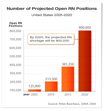 RN Positions Graph